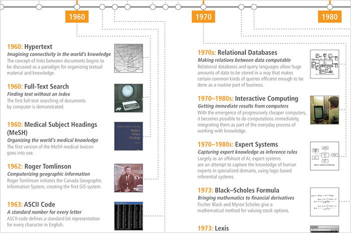 Historical timeline of computable knowledge 1800 1899 urtaz Gallery